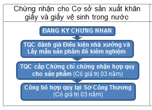 Thủ tục chứng nhận, công bố hợp quy sản phẩm khăn giấy và giấy vệ sinh theo QCVN 09:2015/BCT