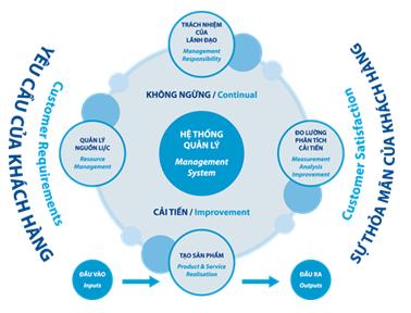 ISO 9001 là gì ? Bản chất và các yêu cầu