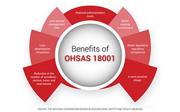 Đào tạo, Chứng nhận OHSAS 18001 - Hệ thống quản lý An toàn và sức khỏe nghề nghiệp